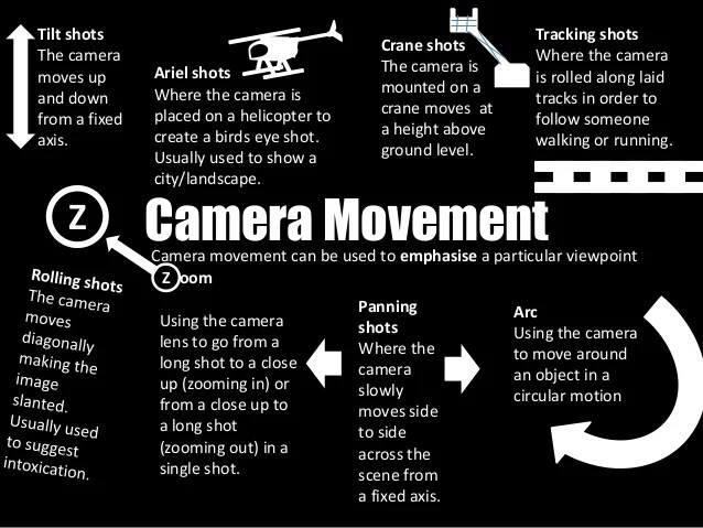 Image result for different types of camera movements