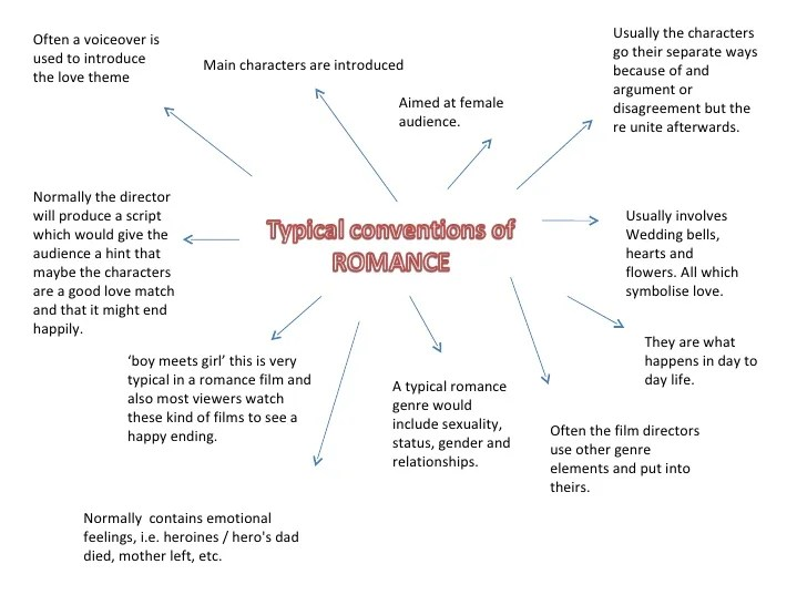 Typical Conventions Of Romance