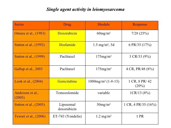 Medical Treatment Of Uterine Sarcomas