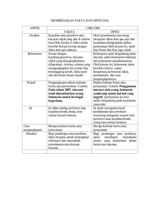 Perbedaan Kalimat Fakta Dan Opini : perbedaan, kalimat, fakta, opini, Membedakan, Fakta, Opini