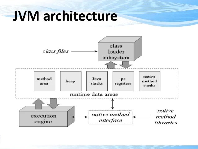 jvm architecture diagram 2000 vw beetle fuse box qspiders memory by vikas s kumar software engineer 2