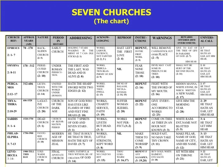 Seven churches the chart also messagese to rh slideshare
