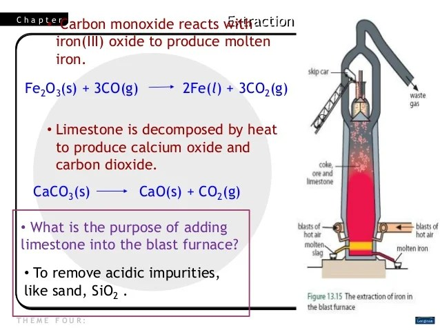 Blast Furnace Limestone