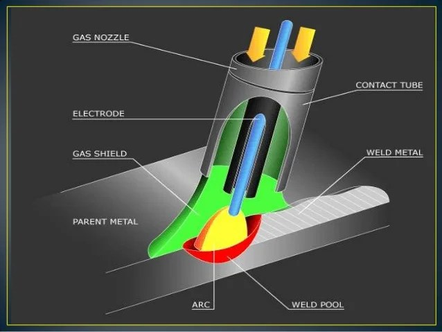 mig welding torch diagram