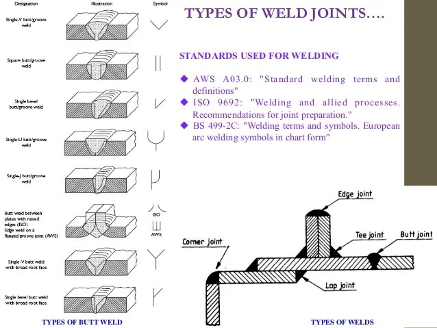 Types of weld joints also metal joining processes welding riveting bolting brazing solderi  rh slideshare