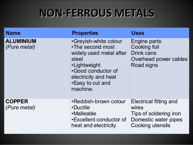 Ferrous Metal And Non Ferrous Metal For Design And Technology