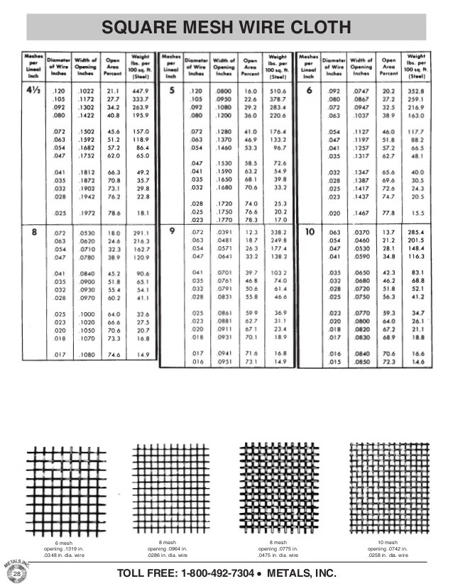 mesh opening in dia wire also metals inc product catalog expanded perforated cloth grat  rh slideshare