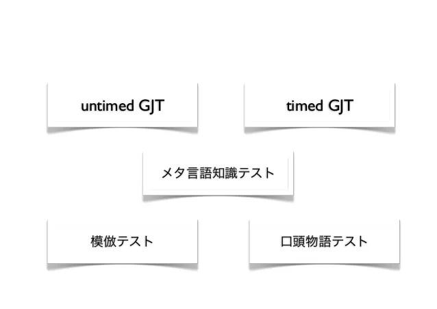 形態・統語規則について第二言語學習者が持つ暗示的知識の測定法:これまでに使われてきた手法の構成 ...