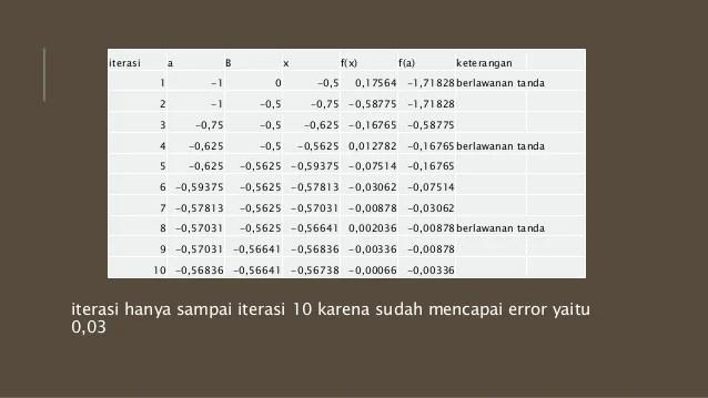 Skema dan mekanisme circuit switching dan paket s. Contoh Soal Metode Numerik Biseksi Dan Penyelesaiannya