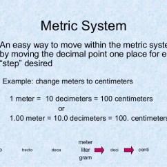 Metric Conversion Diagram Car Horn Wiring System