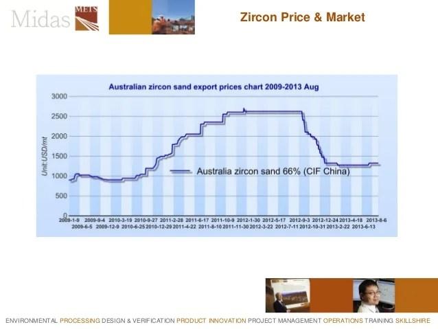 Prices for zircon  also removing uranium  thorium from rh slideshare