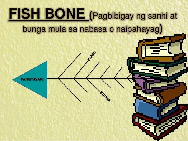 how to solve venn diagram wiring toyota 1jz ge mga estratihiya sa pagtuturo ng filipino milagros m. saclauso lala na…