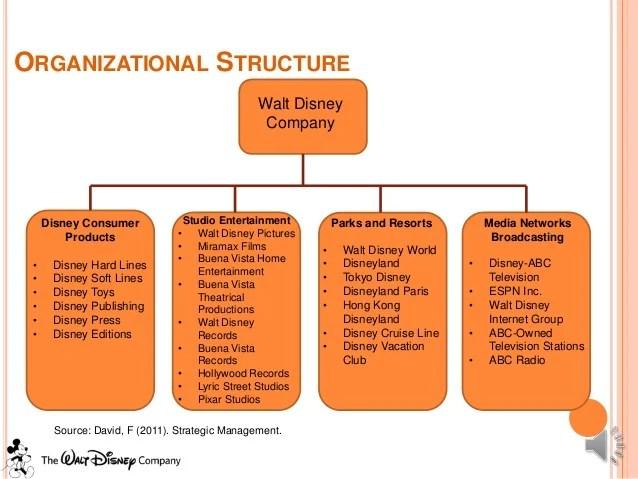 Organizational structure walt disney also strategic management case study rh slideshare