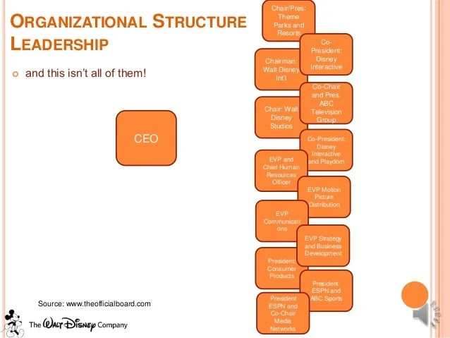 chair pres organizational also strategic management walt disney case study rh slideshare