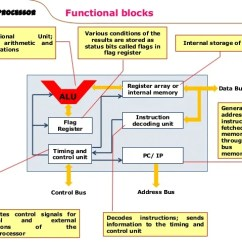 Functional Block Diagram Of 8086 Microprocessor Bulldog Keyless Entry Wiring Blocks