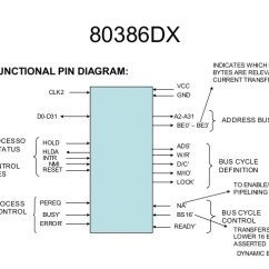 Functional Block Diagram Of 8086 Microprocessor 2004 Chevy Silverado Z71 Radio Wiring 80386 Diagramblock Manual E Booksmicroprocessor76 80386dx U2022
