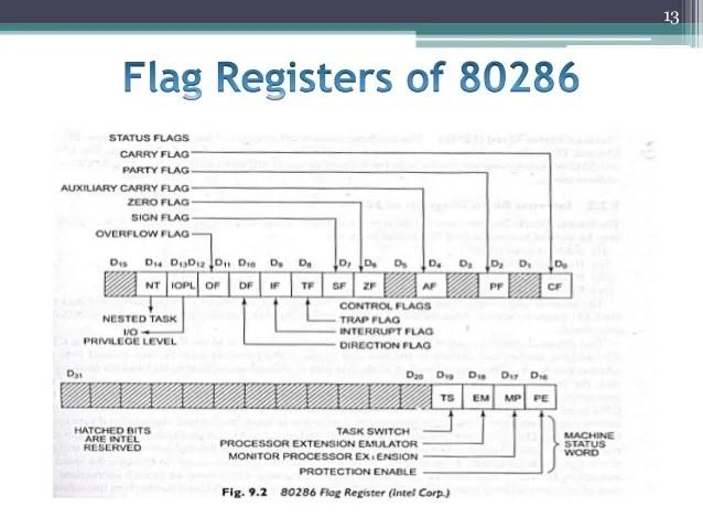 Microprocessor 80286