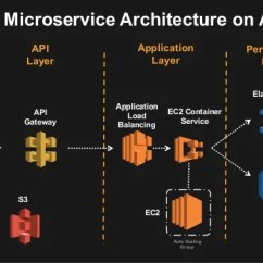 Infrastructure Architecture Visio Diagram 4 Way Light Switch Wiring Uk Microservices Architectures On Amazon Web Services