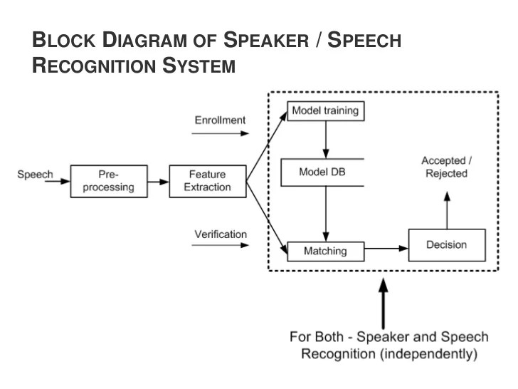 Text Prompted Remote Speaker Authentication : Joint Speech