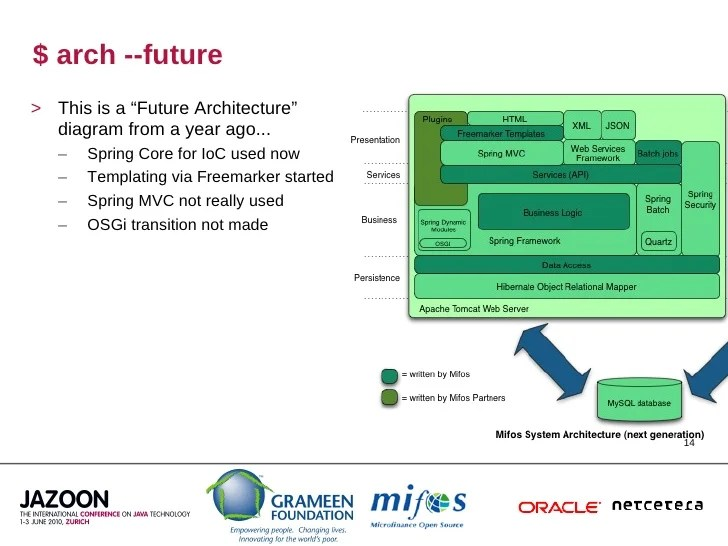 mvc struts architecture diagram vip722 dvr wiring mifos: ending poverty one line of code at a time (jazoon 2010)