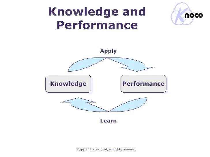 Gestión del Conocimiento y desempeño (Autor: Knoco)
