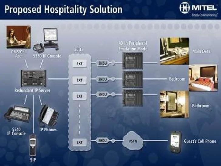 telephone network diagram hr student guide answers mitel hospitality solutions