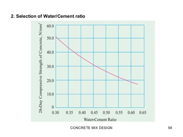Selection of water cement ratio concrete mix design also ppt rh slideshare
