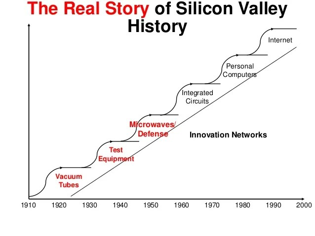 integrated circuits history