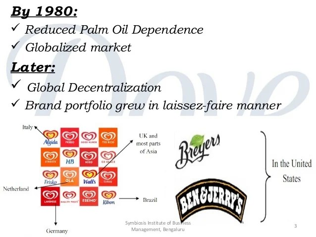 Harvard Business School Case Study  Evolution Of The