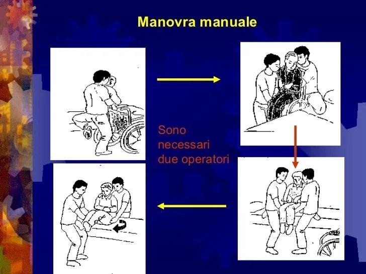 Movimentazione manuale dei carichi strutture sanitarie