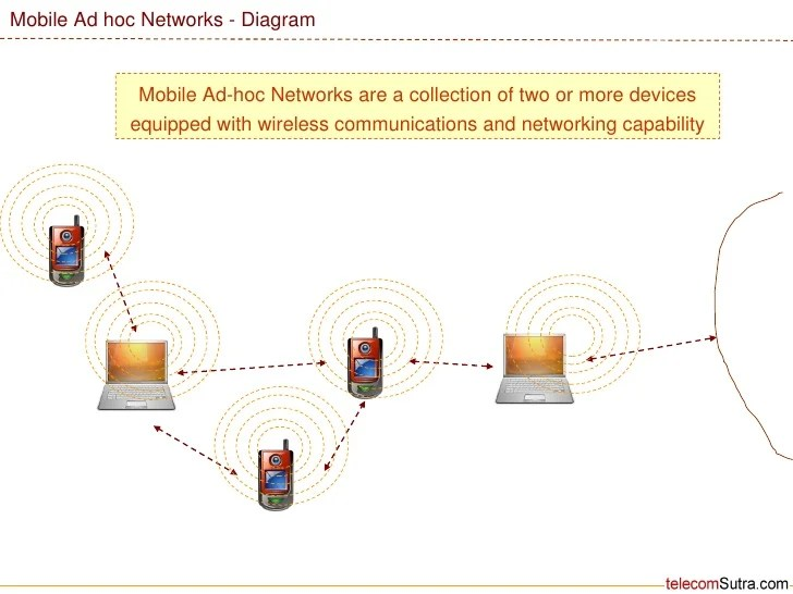 Mobile Ad Hoc Network Or MANNET