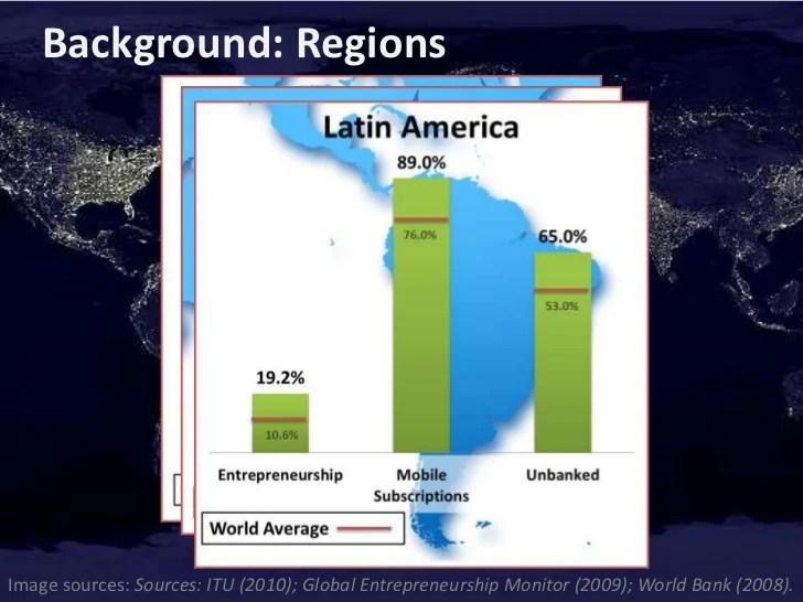 Regions Bank Loans Personal