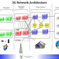 3g Network Architecture Diagram Convert Ps2 Keyboard To Usb Wiring Mobile Online Telecom Basics 3 G Lte