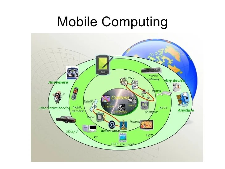 Image result for mobile computing technology