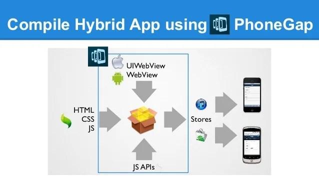 Mobile HTML Hybrid Apps