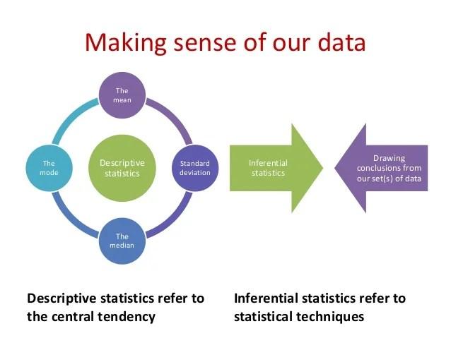 also mod data presentation graphs bar charts tables rh slideshare