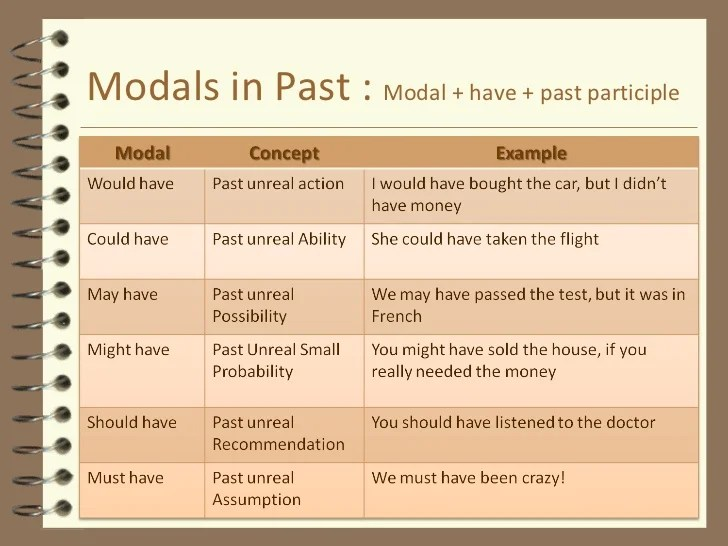british literature past and present Using the past continuous with the simple past  using wish in the present tense  learn basic english grammar - you can learn basic english grammar online.
