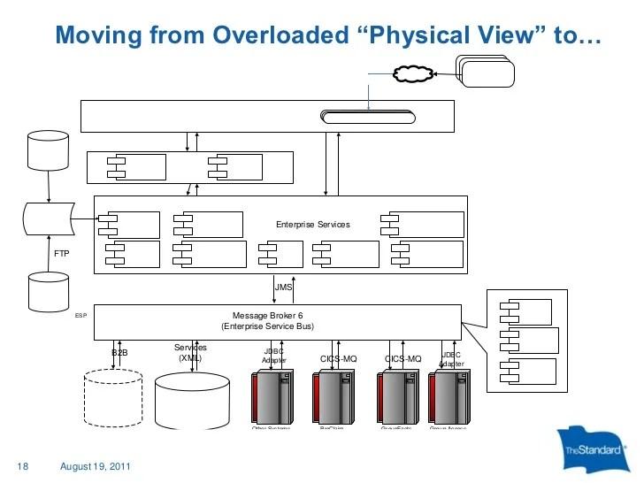 togaf framework diagram irrational number platform decomposition wiring diagrams lose it governance