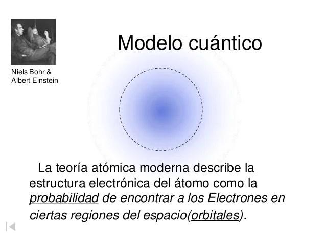Modelo Atómico De Bohr Animadook