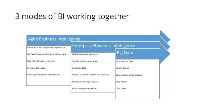 Modern business intelligence