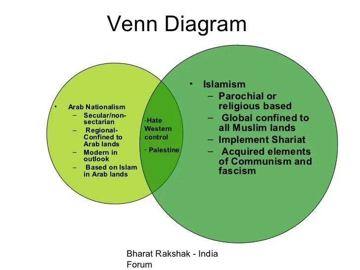 Socialism Vs Capitalism Venn Diagram