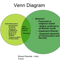 Socialism And Capitalism Venn Diagram Lip Anatomy 61 Communism Vs Fascism Modern Islamism