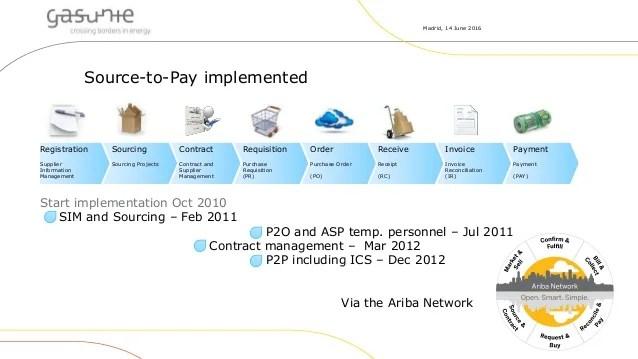 Modernize. Enhance. and Gain Flexibility in E-Procurement with Ariba
