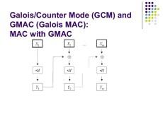 galois counter mode – Zacov