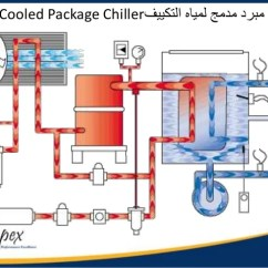 Central Air Conditioner Wiring Diagram Server Template Module (1.3) Types Of Ac Units-hvac-apex
