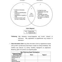Ano Ang Venn Diagram Tagalog Sequence For Web Application Module 6 Araling Panglipunan Sosyo Kulturalpulitikal Sibil 45