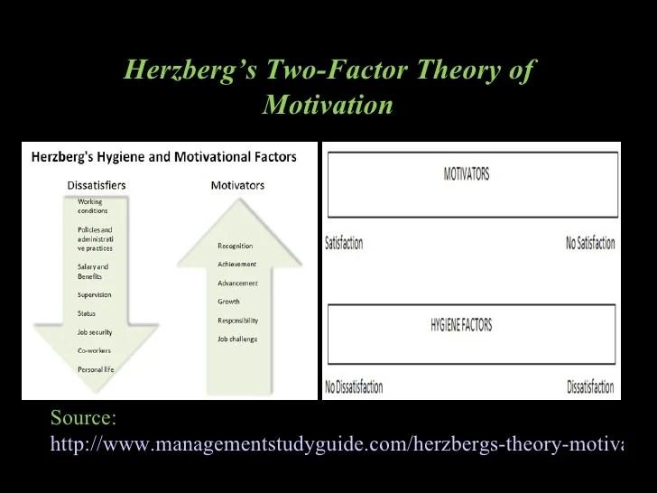Frederick Herzbergs Motivation Hygiene Theory
