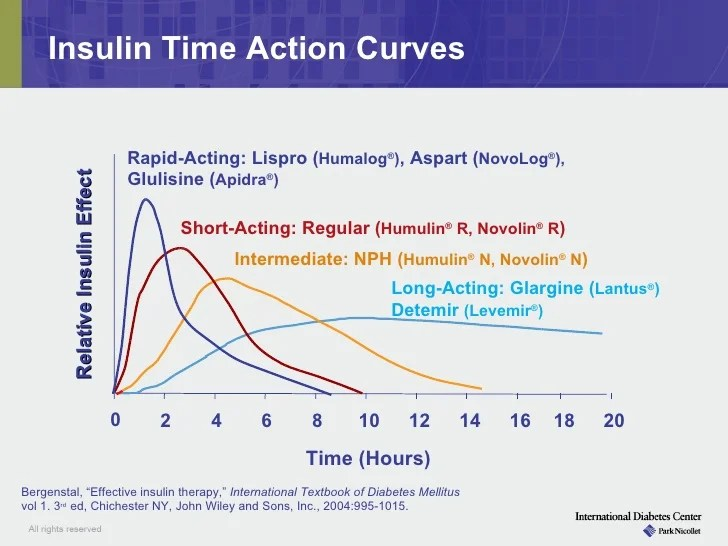 Just switched to Humulin R having problems | Diabetes ...