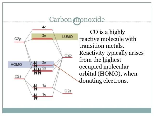 molecular orbital energy diagram for co mazda 6 engine orbitals 54