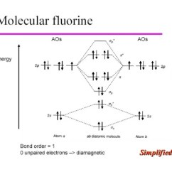 Molecular Orbital Energy Diagram For F2 Aftermarket Pioneer Cd Player Wiring Theory Lecture